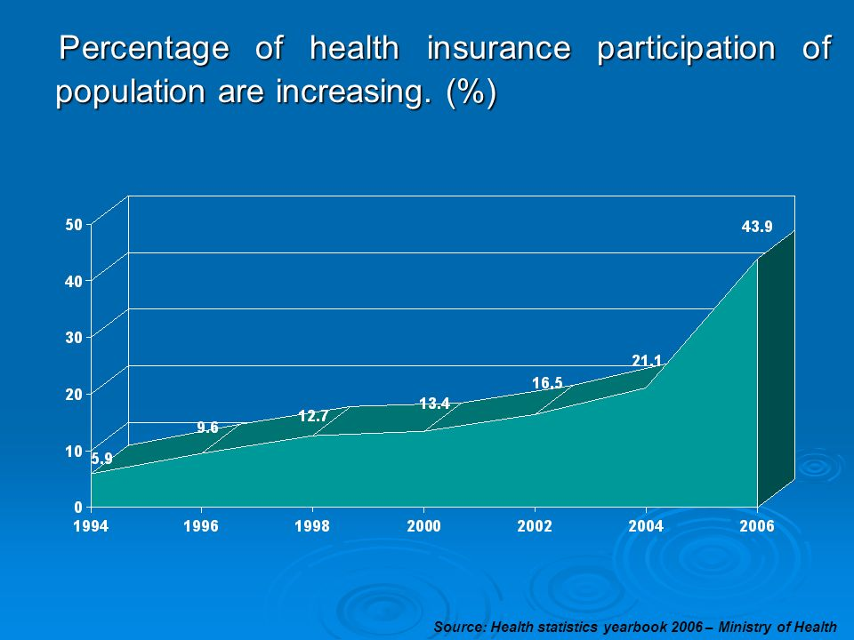 Percentage of health insurance participation of population are increasing. (%)