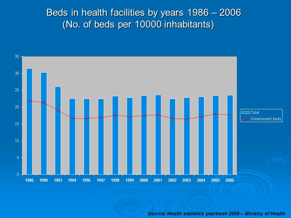 Beds in health facilities by years 1986 – 2006