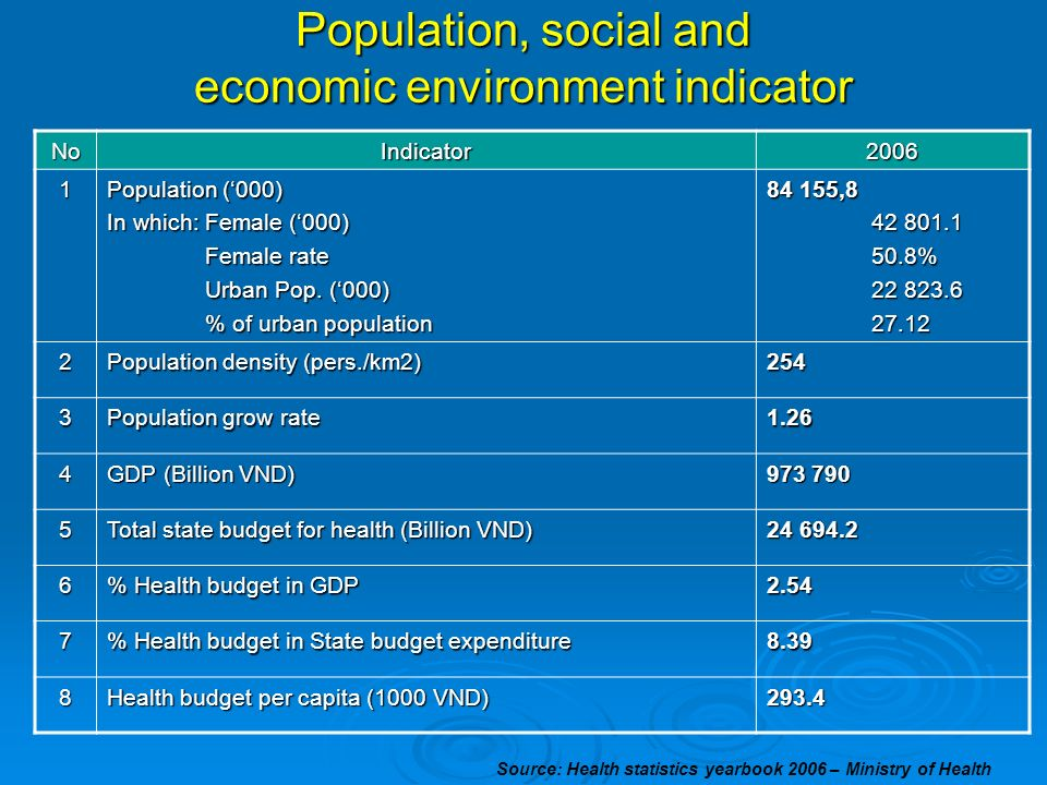 Population, social and economic environment indicator