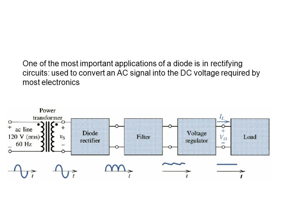 One of the most important applications of a diode is in rectifying circuits: used to convert an AC signal into the DC voltage required by most electronics