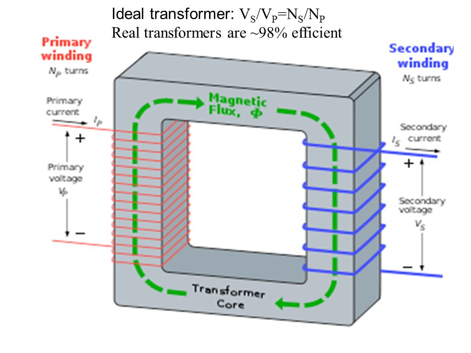 Ideal transformer: VS/VP=NS/NP Real transformers are ~98% efficient
