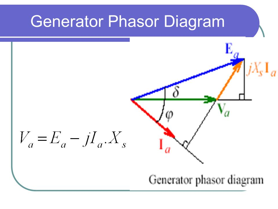 synchronous induction - ppt download diagram of induction type wattmeter phasor diagram of induction generator #11