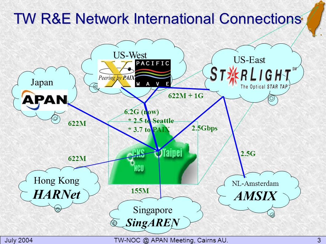 TW R&E Network International Connections