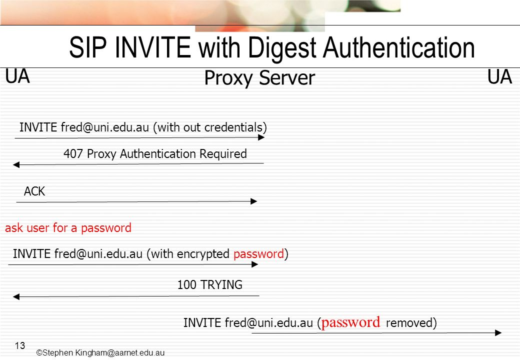 SIP INVITE with Digest Authentication