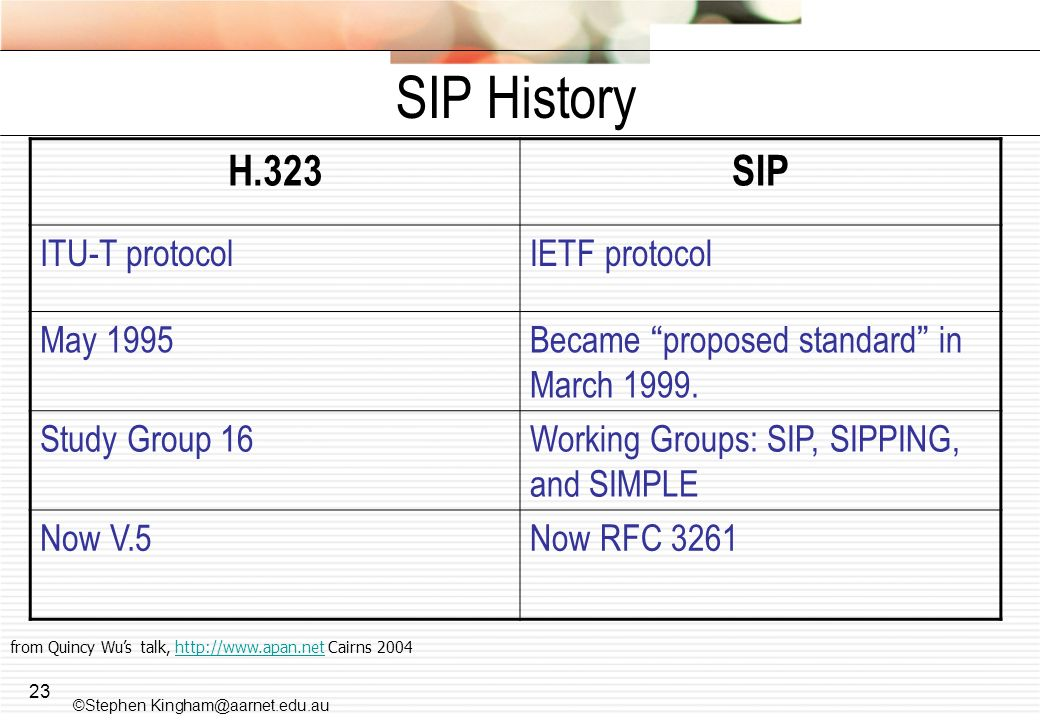 SIP History H.323 SIP ITU-T protocol IETF protocol May 1995