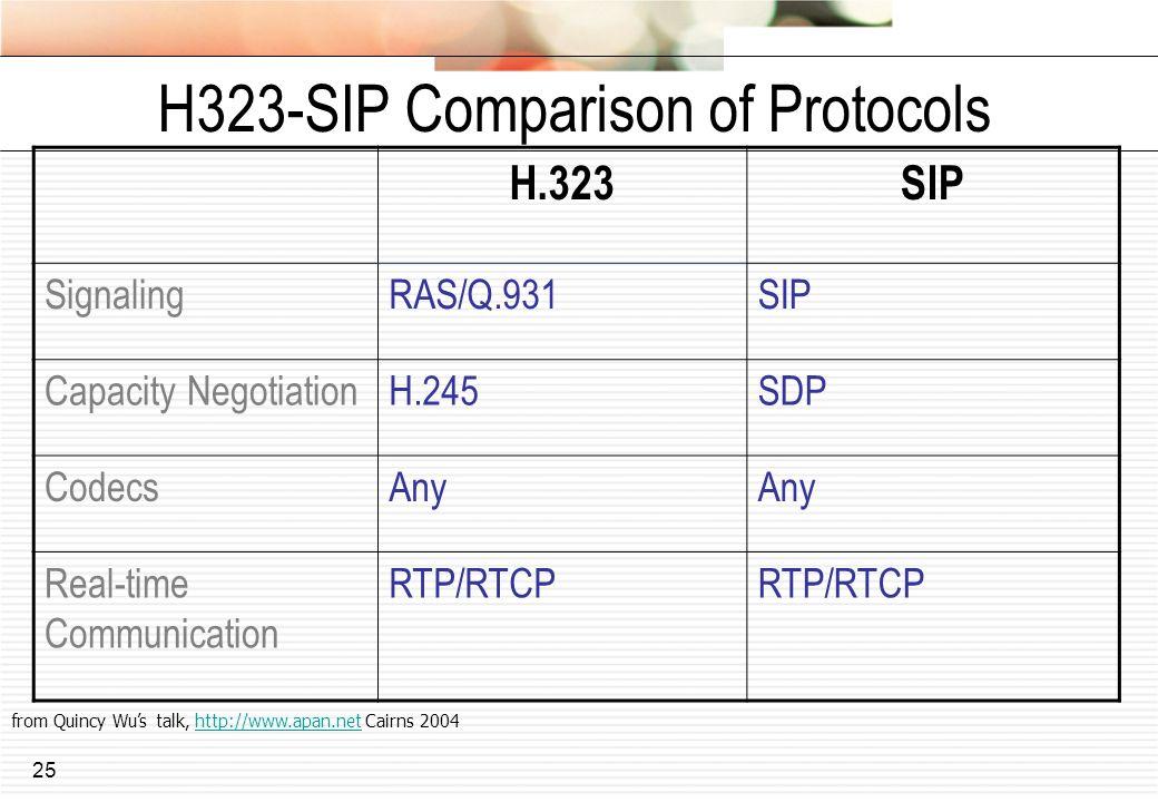 H323-SIP Comparison of Protocols