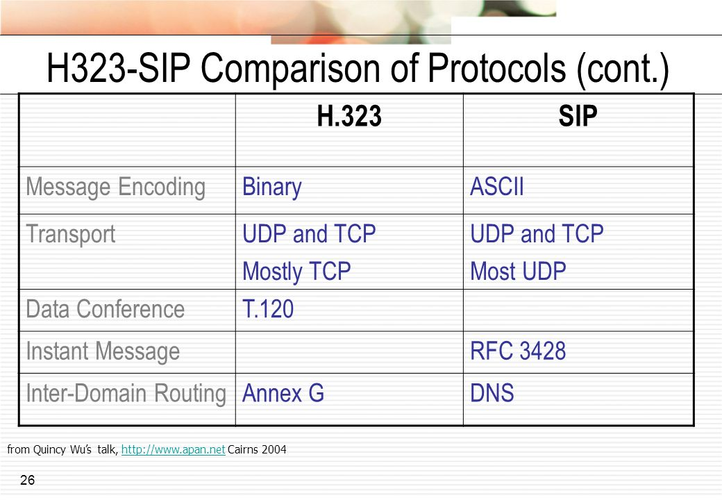 H323-SIP Comparison of Protocols (cont.)