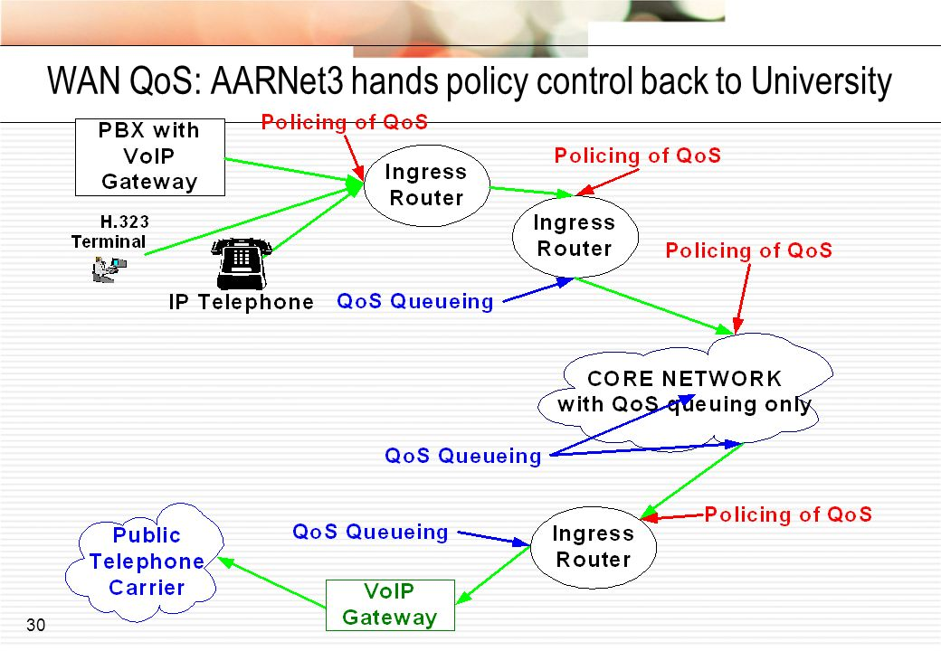 WAN QoS: AARNet3 hands policy control back to University