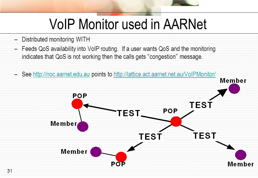 VoIP Monitor used in AARNet
