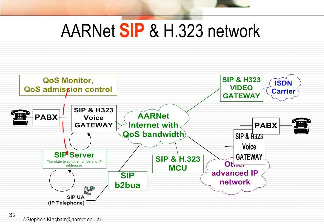 AARNet SIP & H.323 network ©Stephen Kingham@aarnet.edu.au