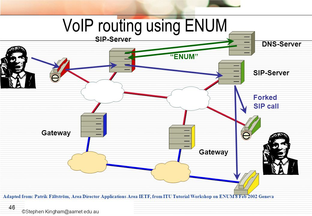 VoIP routing using ENUM