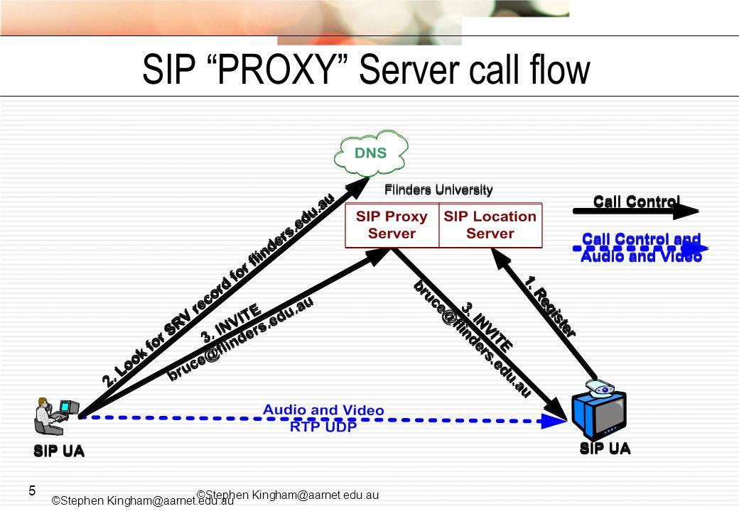 SIP PROXY Server call flow