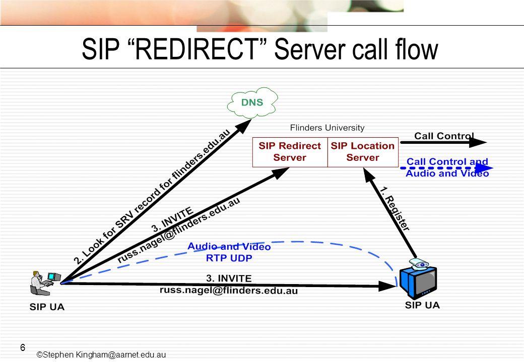 SIP REDIRECT Server call flow
