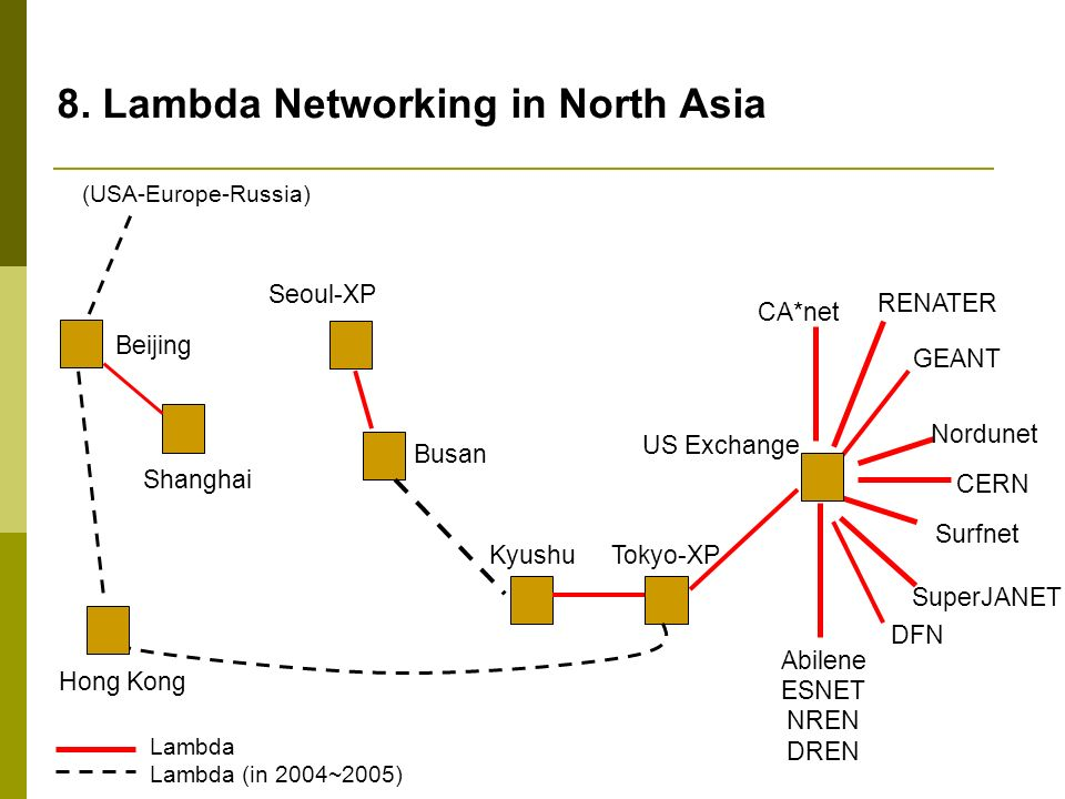 8. Lambda Networking in North Asia