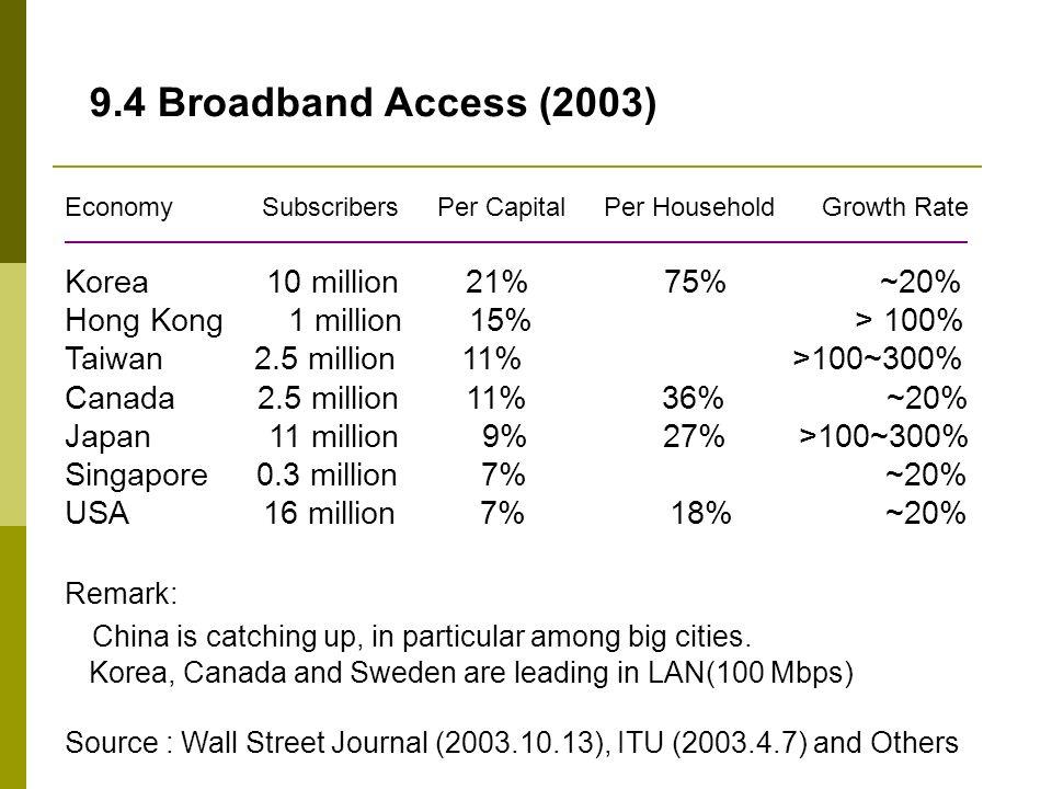 9.4 Broadband Access (2003)