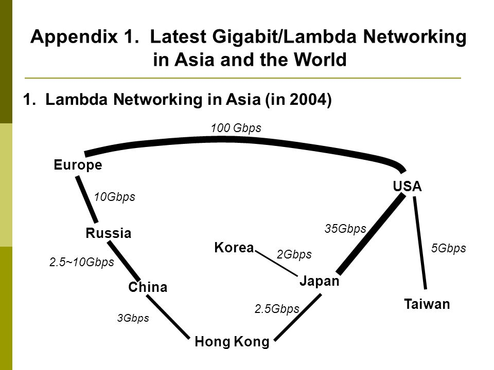 Appendix 1. Latest Gigabit/Lambda Networking in Asia and the World