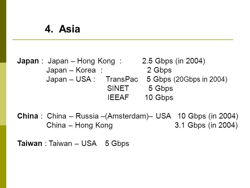 4. Asia Japan : Japan – Hong Kong : 2.5 Gbps (in 2004)