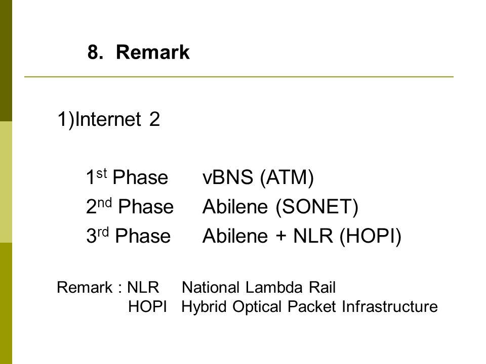 2nd Phase Abilene (SONET) 3rd Phase Abilene + NLR (HOPI)