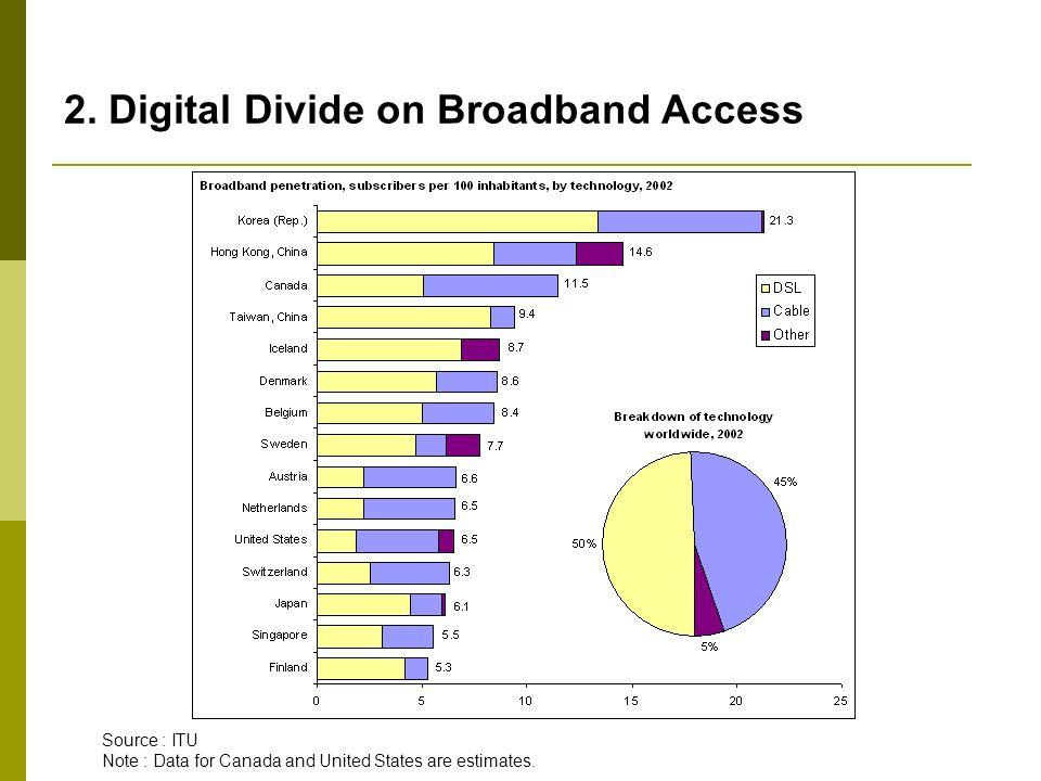 2. Digital Divide on Broadband Access