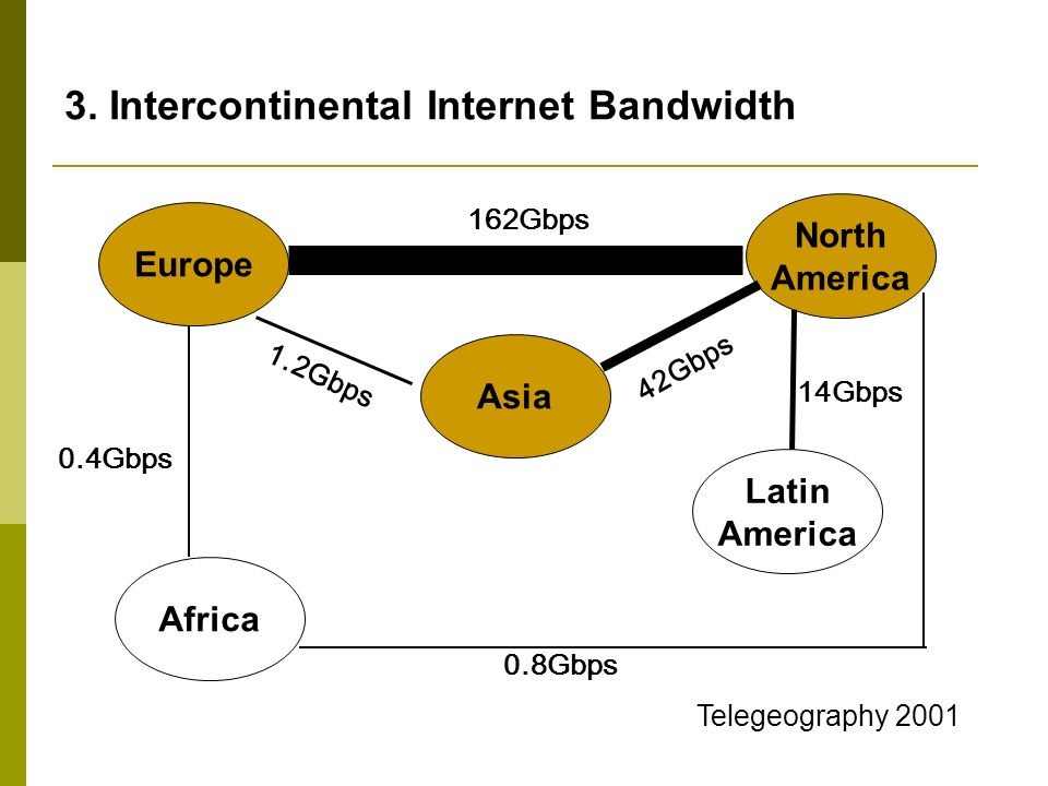 3. Intercontinental Internet Bandwidth