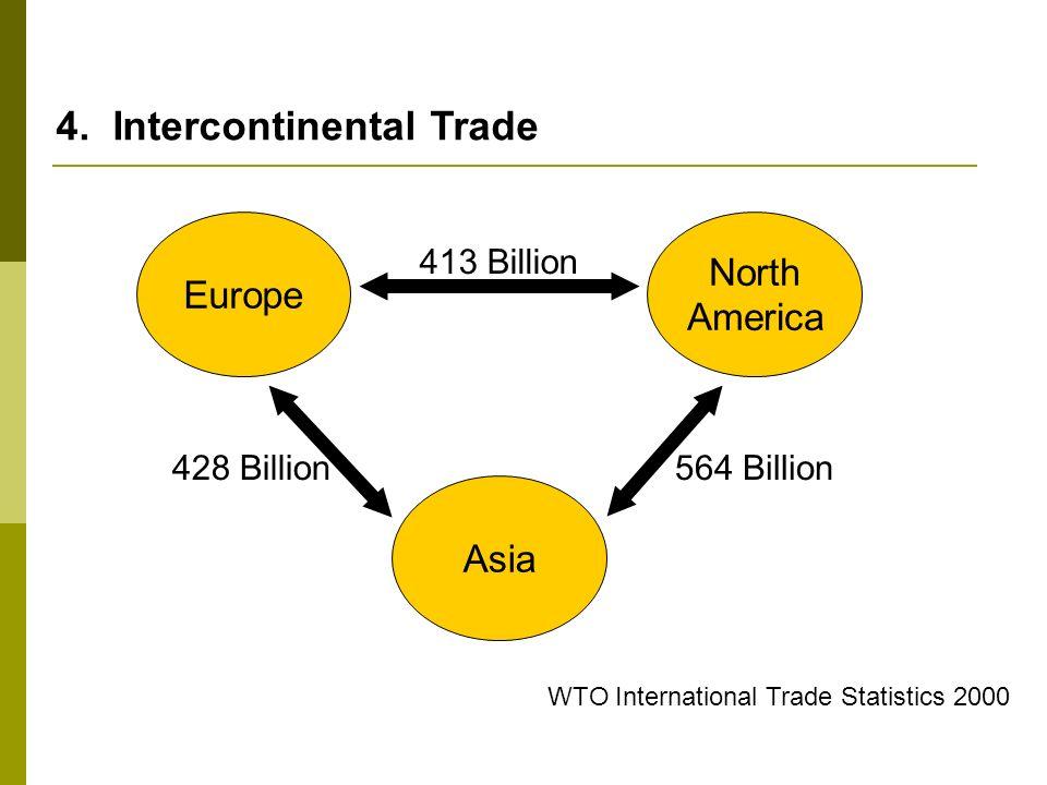 WTO International Trade Statistics 2000