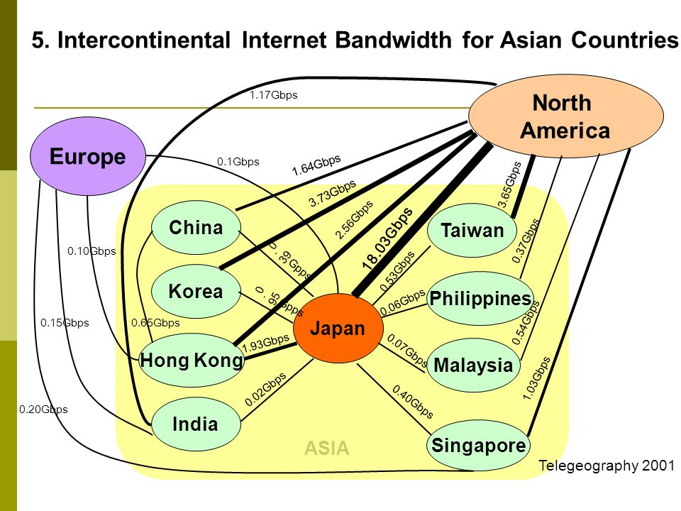5. Intercontinental Internet Bandwidth for Asian Countries