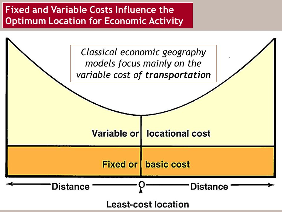 costs and location