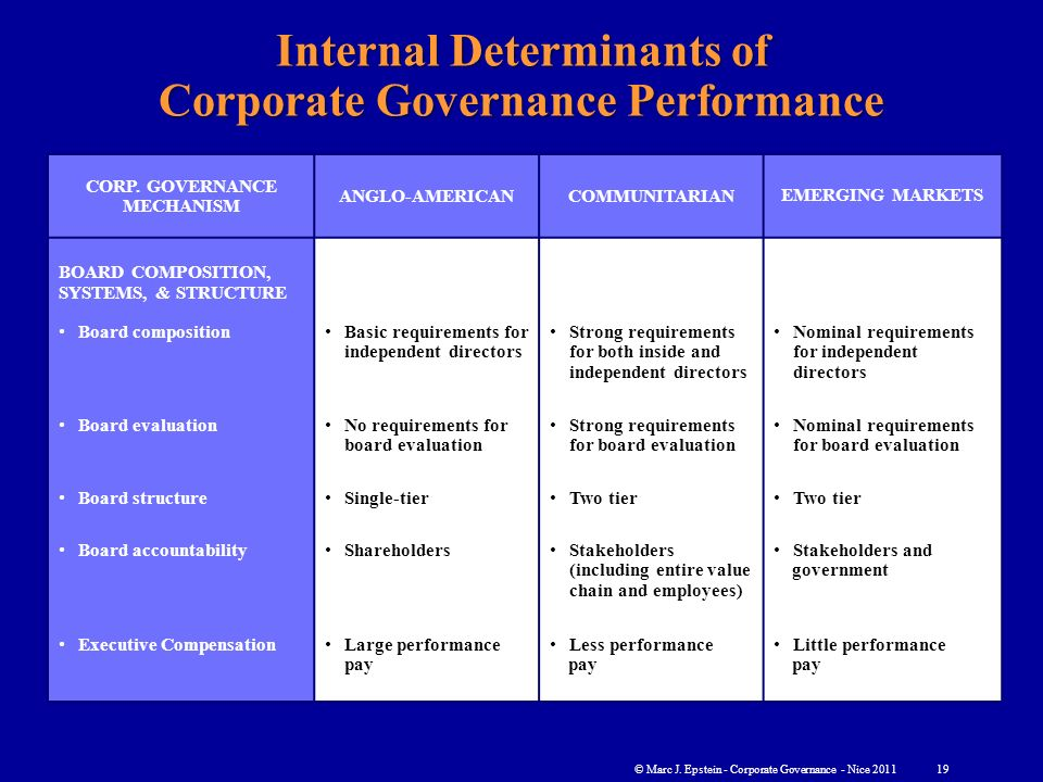 determinants of corporate performance The determinants of performance have been extensively studied in corporate finance literature from the last several decades for instance by selecting the sample of us banks.