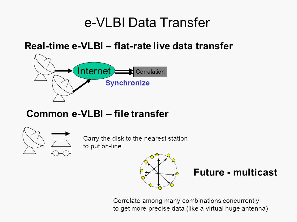 e-VLBI Data Transfer Real-time e-VLBI – flat-rate live data transfer