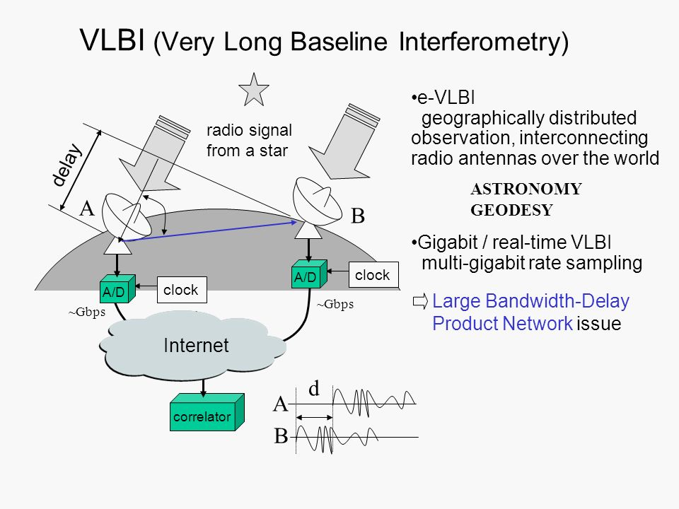 VLBI (Very Long Baseline Interferometry)