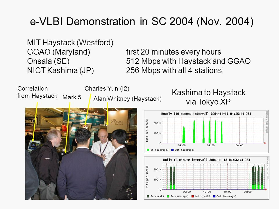 e-VLBI Demonstration in SC 2004 (Nov. 2004)