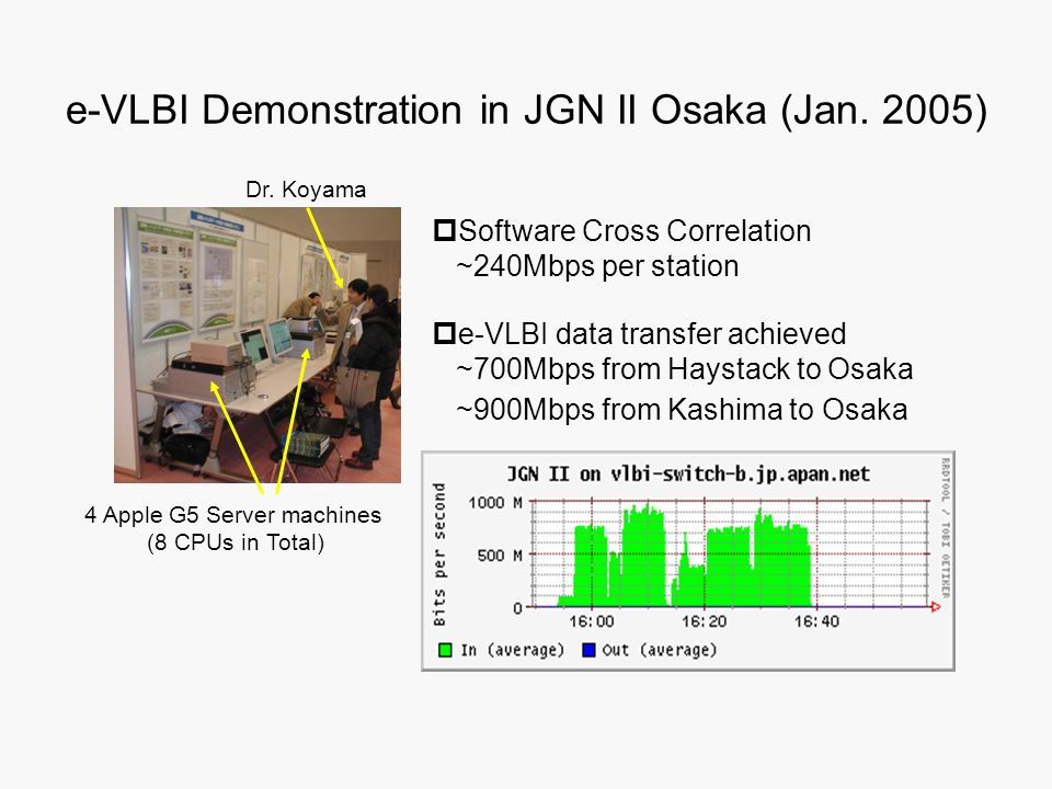 e-VLBI Demonstration in JGN II Osaka (Jan. 2005)