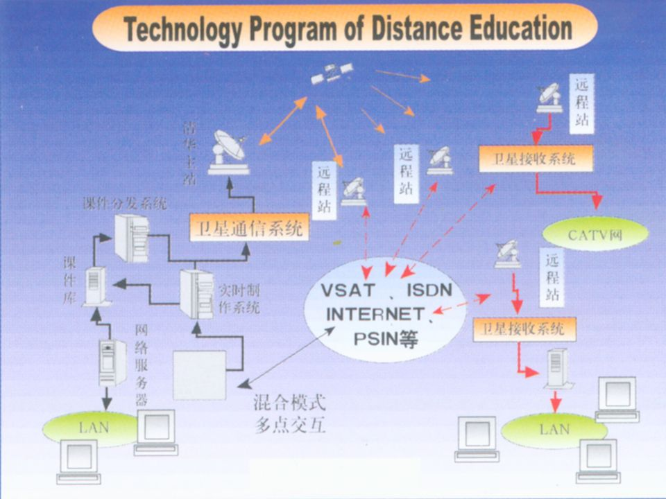 Technology base: s interaction through satellite and ISDN, online education:courseware ,offline education:VCDs and textbooks