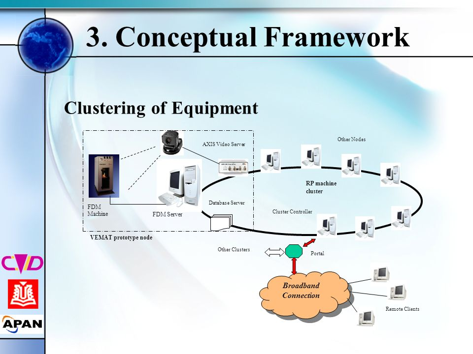 3. Conceptual Framework Clustering of Equipment Broadband Connection