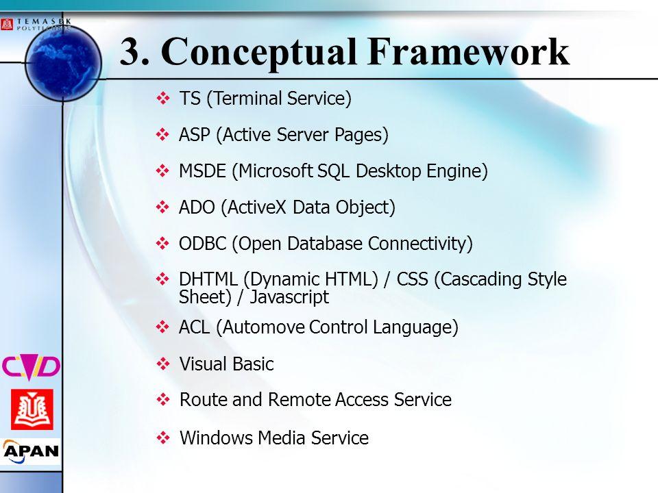 3. Conceptual Framework TS (Terminal Service)