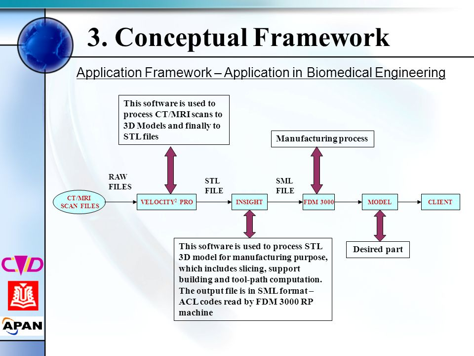Application Framework – Application in Biomedical Engineering