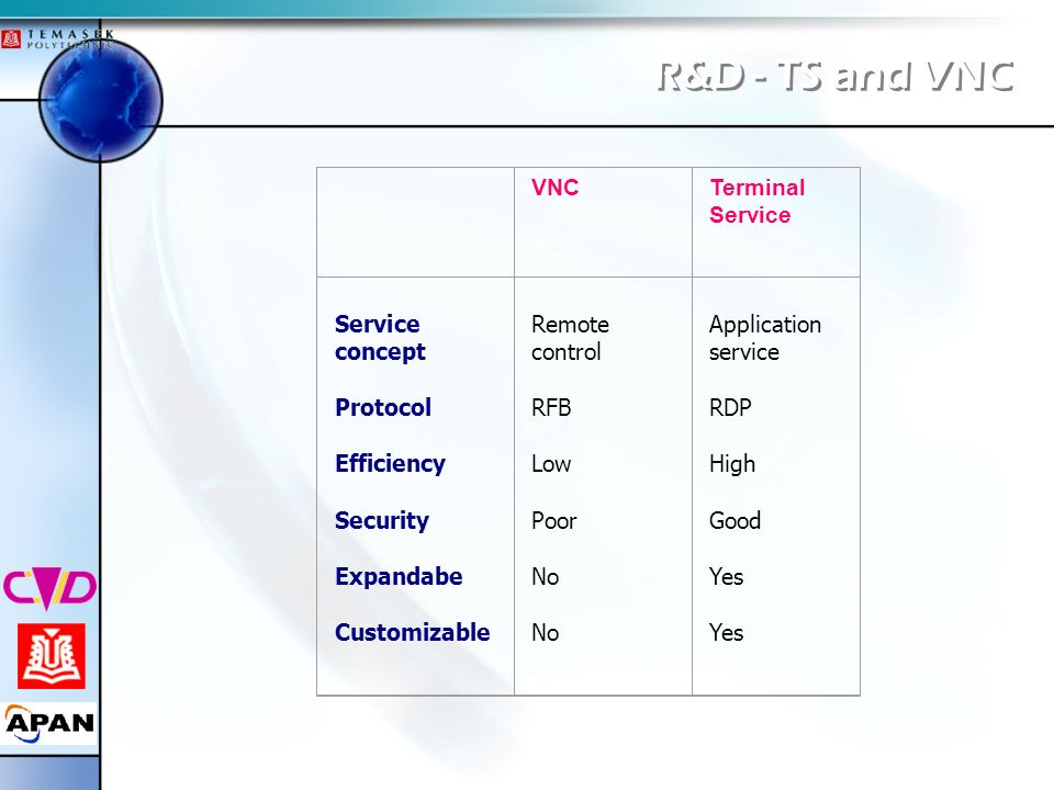 R&D - TS and VNC VNC Terminal Service Service concept Protocol