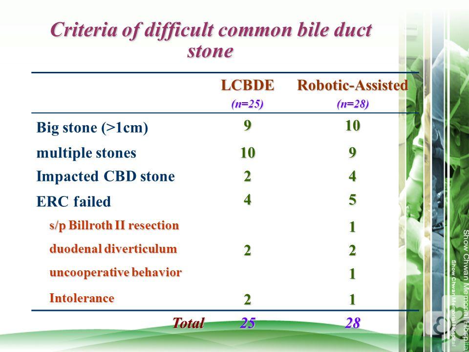 Criteria of difficult common bile duct stone