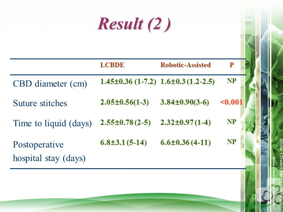 Result (2 ) CBD diameter (cm) Suture stitches Time to liquid (days)