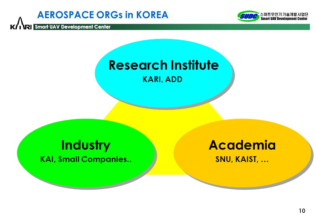 AEROSPACE ORGs in KOREA
