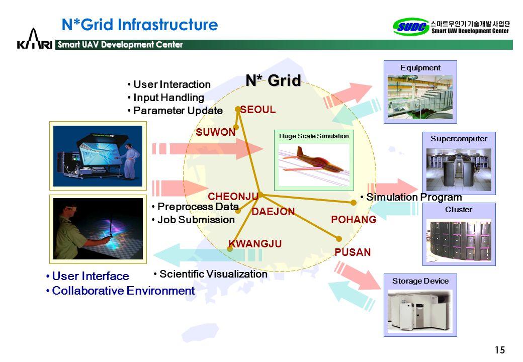 N*Grid Infrastructure