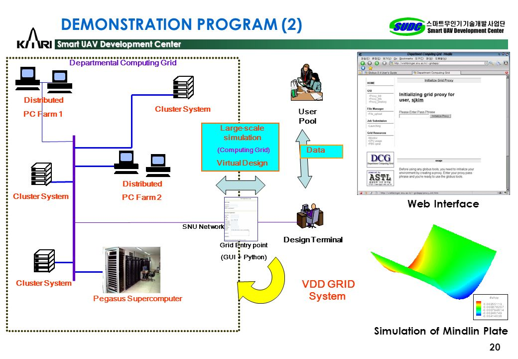 DEMONSTRATION PROGRAM (2)