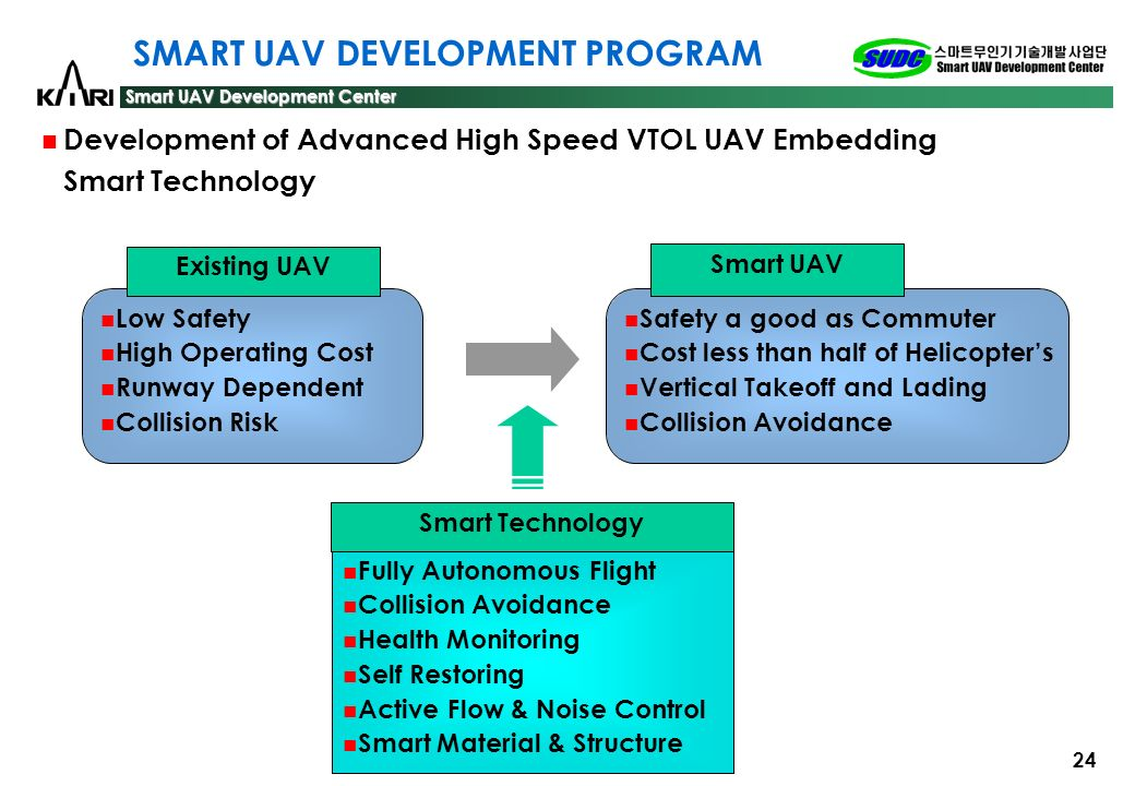 SMART UAV DEVELOPMENT PROGRAM