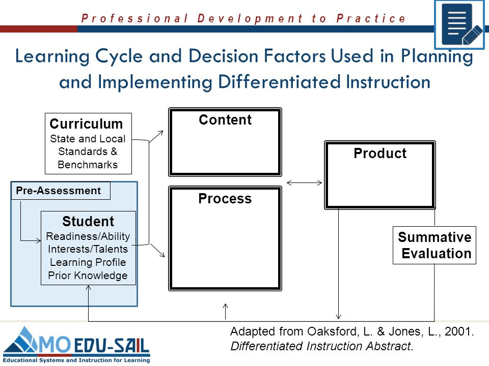 how to implement differentiated instruction