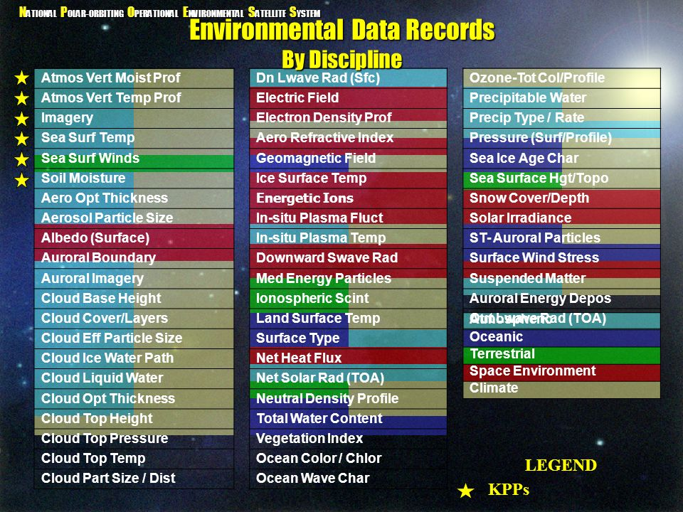 Environmental Data Records