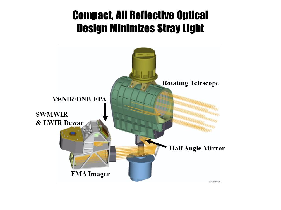Compact, All Reflective Optical Design Minimizes Stray Light