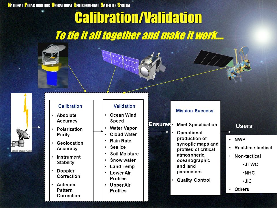 Calibration/Validation