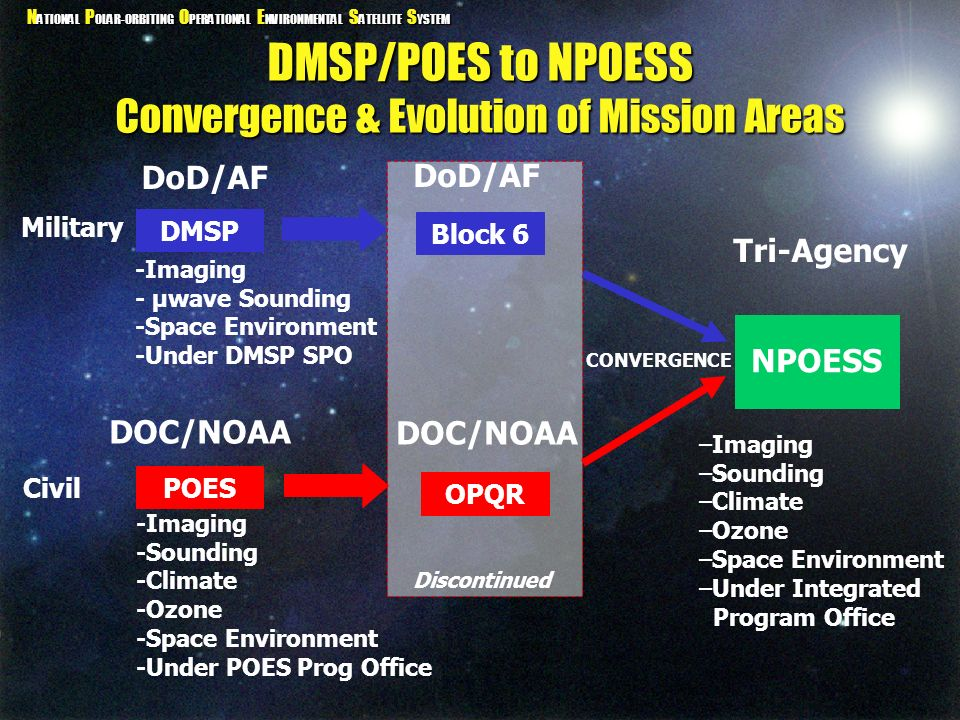 DMSP/POES to NPOESS Convergence & Evolution of Mission Areas