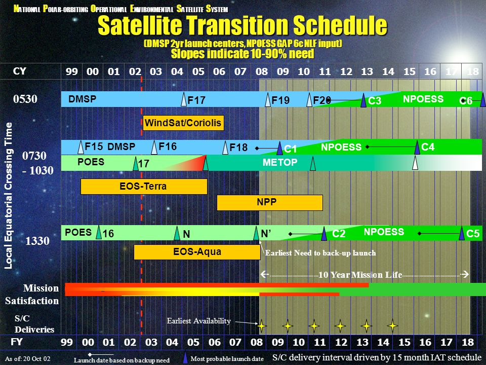 Satellite Transition Schedule (DMSP 2yr launch centers, NPOESS GAP 6c NLF input) Slopes indicate 10-90% need