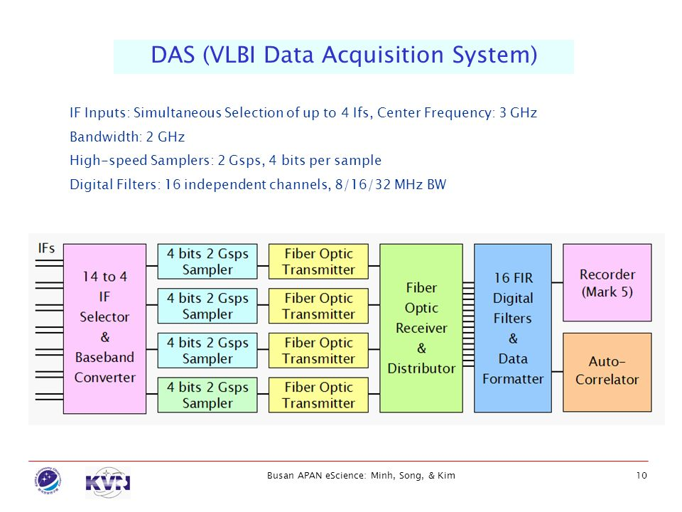 DAS (VLBI Data Acquisition System)